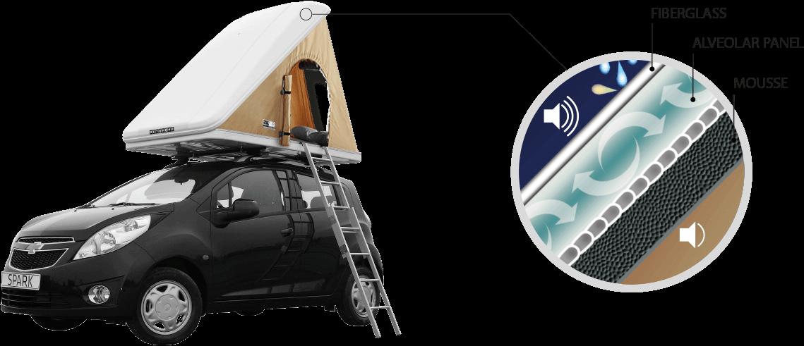 Autohome Dachzelt - Roof Top Tents habitability