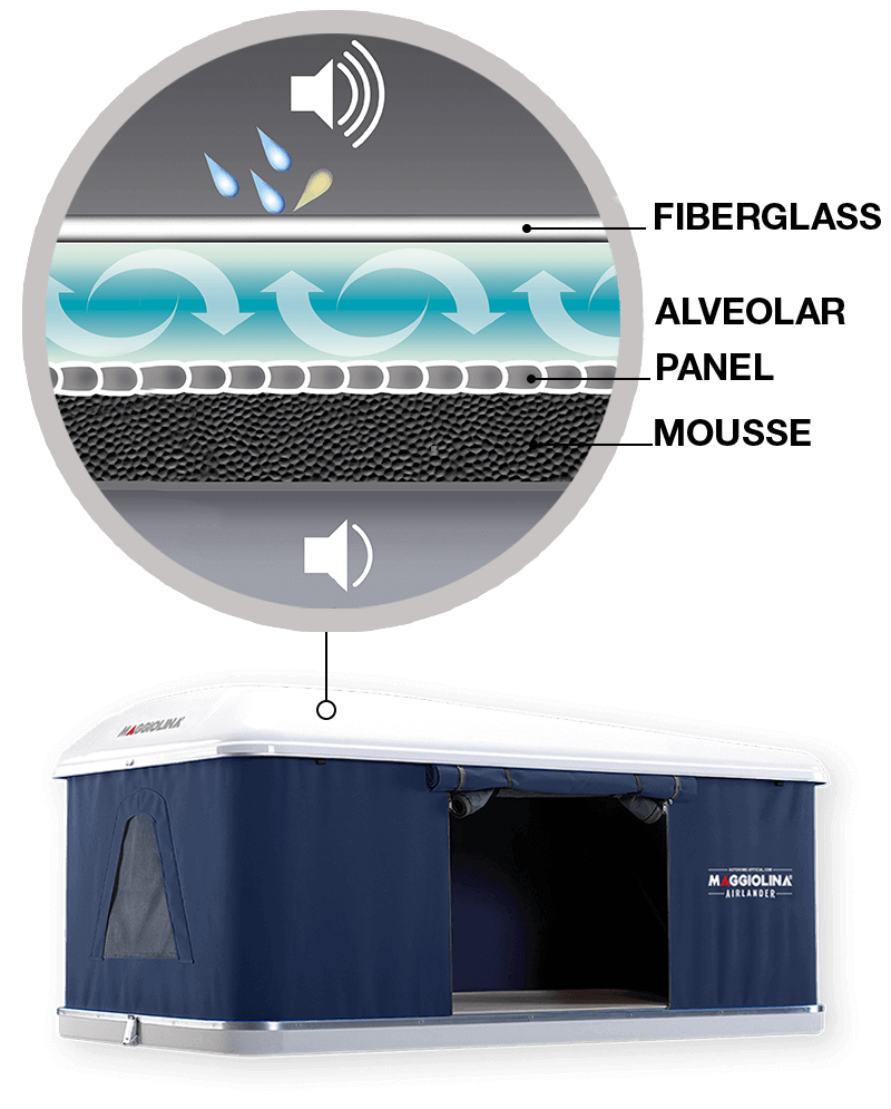 d8df924141616 The air cushion obtained by the internal alveolar panel and the  anti-condensation foam allow a better thermal and acoustic insulation and a  ...